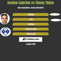Daniele Gabriele vs Timmy Thiele h2h player stats