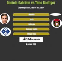 Daniele Gabriele vs Timo Roettger h2h player stats