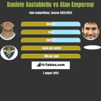 Daniele Gastaldello vs Alan Empereur h2h player stats