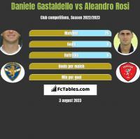 Daniele Gastaldello vs Aleandro Rosi h2h player stats