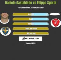 Daniele Gastaldello vs Filippo Sgarbi h2h player stats