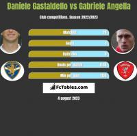 Daniele Gastaldello vs Gabriele Angella h2h player stats
