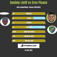 Daniele Liotti vs Eros Pisano h2h player stats