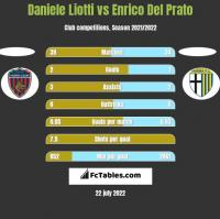 Daniele Liotti vs Enrico Del Prato h2h player stats