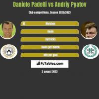 Daniele Padelli vs Andriy Pyatov h2h player stats