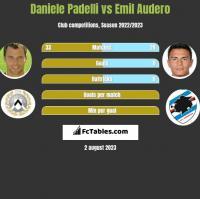 Daniele Padelli vs Emil Audero h2h player stats