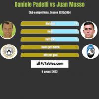 Daniele Padelli vs Juan Musso h2h player stats