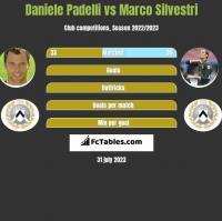 Daniele Padelli vs Marco Silvestri h2h player stats