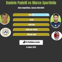 Daniele Padelli vs Marco Sportiello h2h player stats
