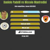 Daniele Padelli vs Niccolo Manfredini h2h player stats
