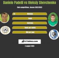 Daniele Padelli vs Oleksiy Shevchenko h2h player stats