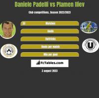 Daniele Padelli vs Plamen Iliev h2h player stats