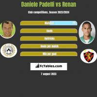 Daniele Padelli vs Renan h2h player stats