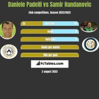 Daniele Padelli vs Samir Handanovic h2h player stats