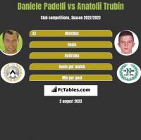 Daniele Padelli vs Anatolii Trubin h2h player stats
