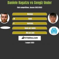 Daniele Ragatzu vs Cengiz Under h2h player stats