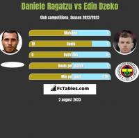 Daniele Ragatzu vs Edin Dzeko h2h player stats