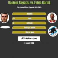 Daniele Ragatzu vs Fabio Borini h2h player stats