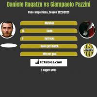 Daniele Ragatzu vs Giampaolo Pazzini h2h player stats