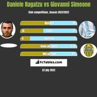 Daniele Ragatzu vs Giovanni Simeone h2h player stats