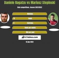 Daniele Ragatzu vs Mariusz Stepinski h2h player stats