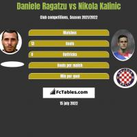 Daniele Ragatzu vs Nikola Kalinic h2h player stats