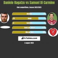 Daniele Ragatzu vs Samuel Di Carmine h2h player stats