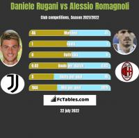 Daniele Rugani vs Alessio Romagnoli h2h player stats