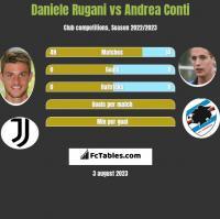 Daniele Rugani vs Andrea Conti h2h player stats