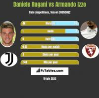 Daniele Rugani vs Armando Izzo h2h player stats