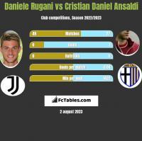 Daniele Rugani vs Cristian Daniel Ansaldi h2h player stats