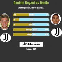 Daniele Rugani vs Danilo h2h player stats
