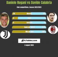 Daniele Rugani vs Davide Calabria h2h player stats