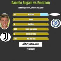 Daniele Rugani vs Emerson h2h player stats
