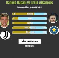 Daniele Rugani vs Ervin Zukanovic h2h player stats