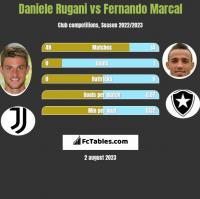 Daniele Rugani vs Fernando Marcal h2h player stats