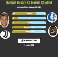 Daniele Rugani vs Giorgio Chiellini h2h player stats
