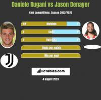 Daniele Rugani vs Jason Denayer h2h player stats
