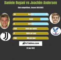 Daniele Rugani vs Joachim Andersen h2h player stats