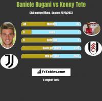Daniele Rugani vs Kenny Tete h2h player stats