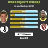 Daniele Rugani vs Koffi Djidji h2h player stats