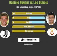 Daniele Rugani vs Leo Dubois h2h player stats