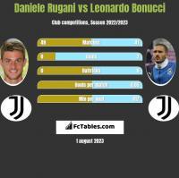 Daniele Rugani vs Leonardo Bonucci h2h player stats