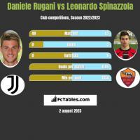 Daniele Rugani vs Leonardo Spinazzola h2h player stats