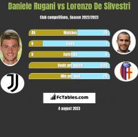 Daniele Rugani vs Lorenzo De Silvestri h2h player stats