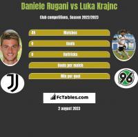 Daniele Rugani vs Luka Krajnc h2h player stats