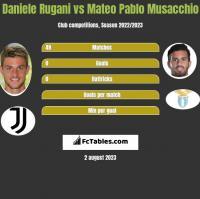 Daniele Rugani vs Mateo Pablo Musacchio h2h player stats