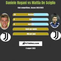 Daniele Rugani vs Mattia De Sciglio h2h player stats