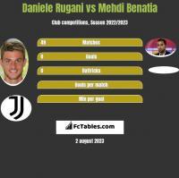Daniele Rugani vs Mehdi Benatia h2h player stats
