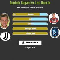 Daniele Rugani vs Leo Duarte h2h player stats